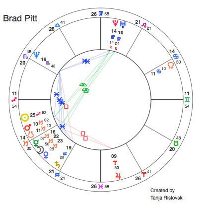 Brad Pitt: Schütze-Sonne mit Steinbock-Mond