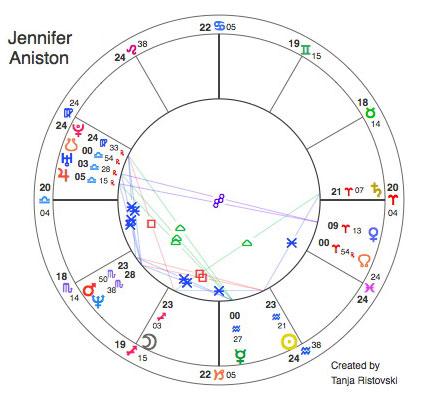Janifer Aniston: Wassermann-Sonne mit Schütze-Mond