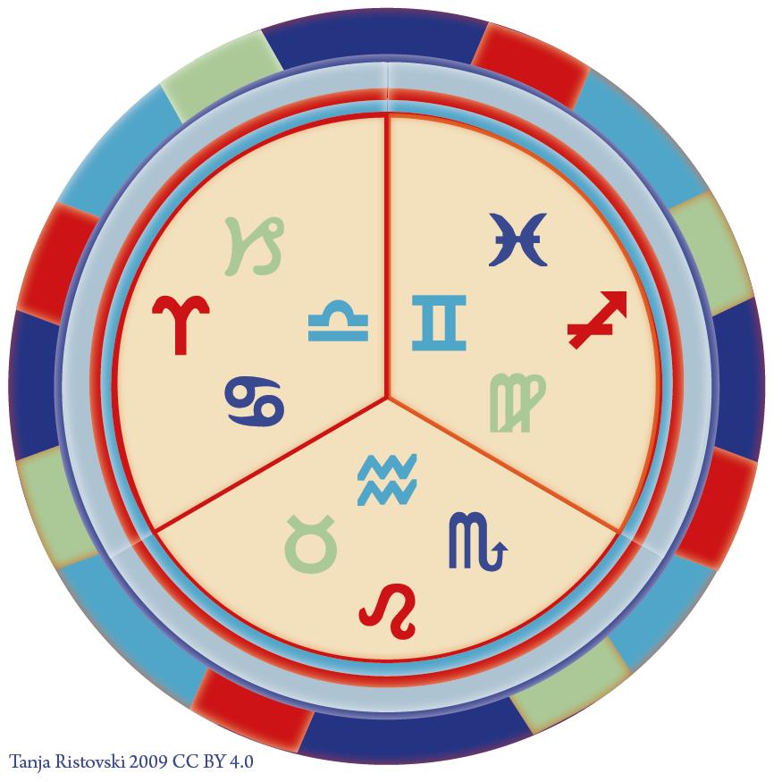 Astrologische Beratung Ristovski Tanja Wien