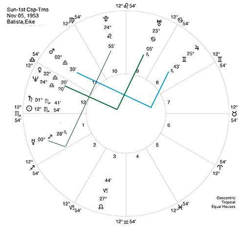 Elke Batista Horoskop