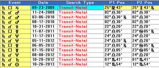 Saturn transit to Mars, Venus, Uranus and Neptune