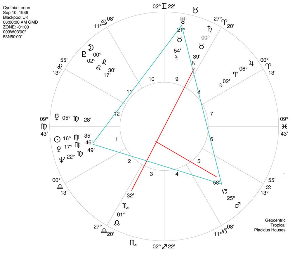 Cynthia Lennon Horoscope