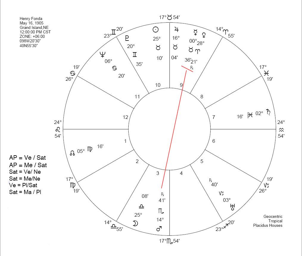 Henry Fonda nala chart