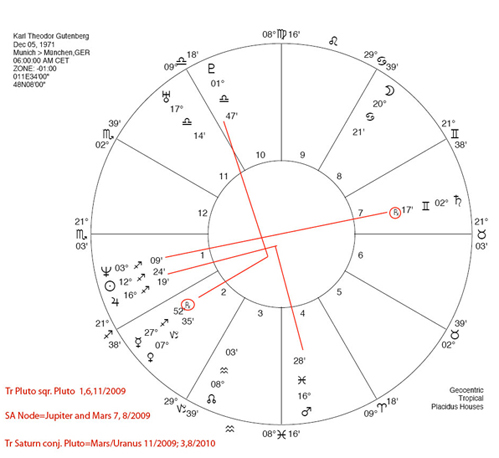 Horoscope with unknown birth time