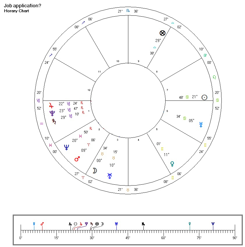 HOrary astrology: Will I get this job?