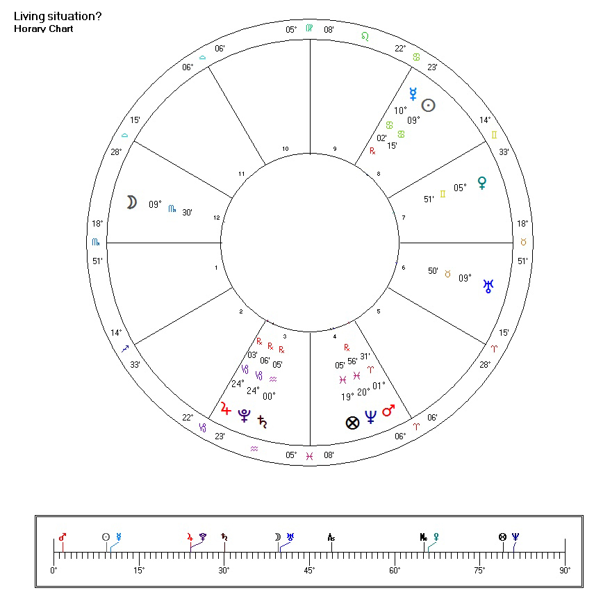 horary astrology: will I get this job