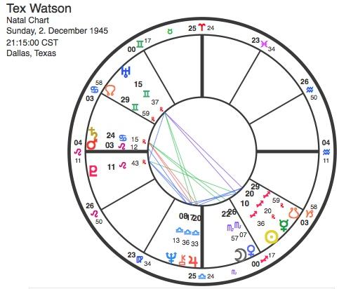 Tex watson Horoscope