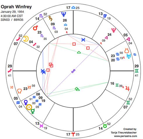 Partnerschaft astrologisch: Oprah Winfrey