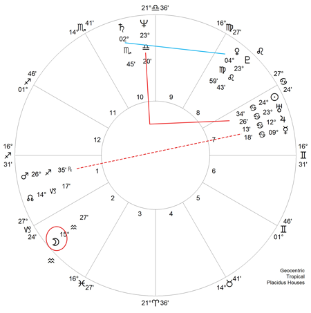 Horoskop Angela Merkel
