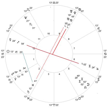 Horoskop Christian Kern