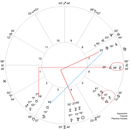 Horoskop Wofgang Schüessel