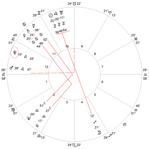 Donald Trump natal horoscope